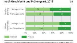 Bild: Über 4000 Personen in der höheren Berufsbildung erhalten 16,3 Millionen Franken Kurskosten zurückerstattet